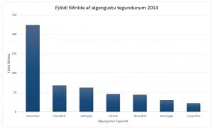Súlurit sem sýnir fjölda af algengustu tegundnum 2014