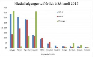 Algengustu-fidrildi-2015-hlutfall af heild