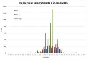 Veidd-firdrildi-í-viku-hverri-2015