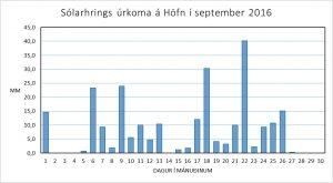 Sólarhingsúrkoma á Höfn í september 2016