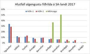 Mynd 3. Hlutfall algengustu fiðrilda af heildinni á hverjum stað á Suðausturland sumarið 2017.