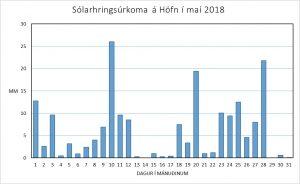 Súlurit sem sýnir úrkomu hvers sólarhrings, mælt kl. 09 að morgni á Höfn.